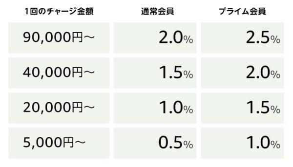 Amazonギフト券2.5%還元キャンペーンの還元率表