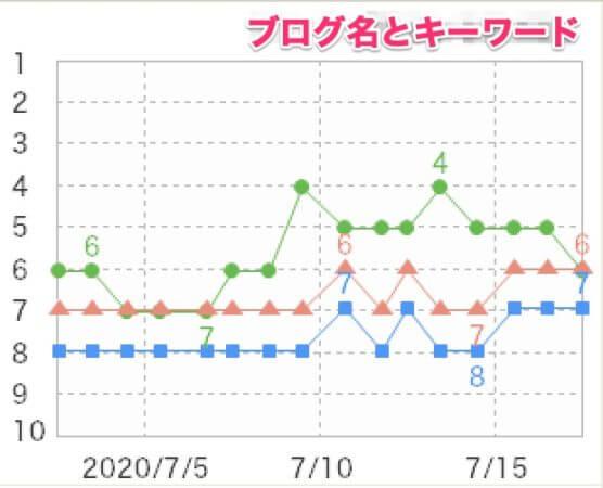 過去の検索順位を折れ線グラフで見れる