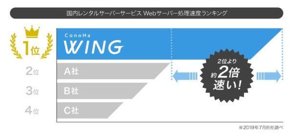 Conoha WINGの表示速度は早い